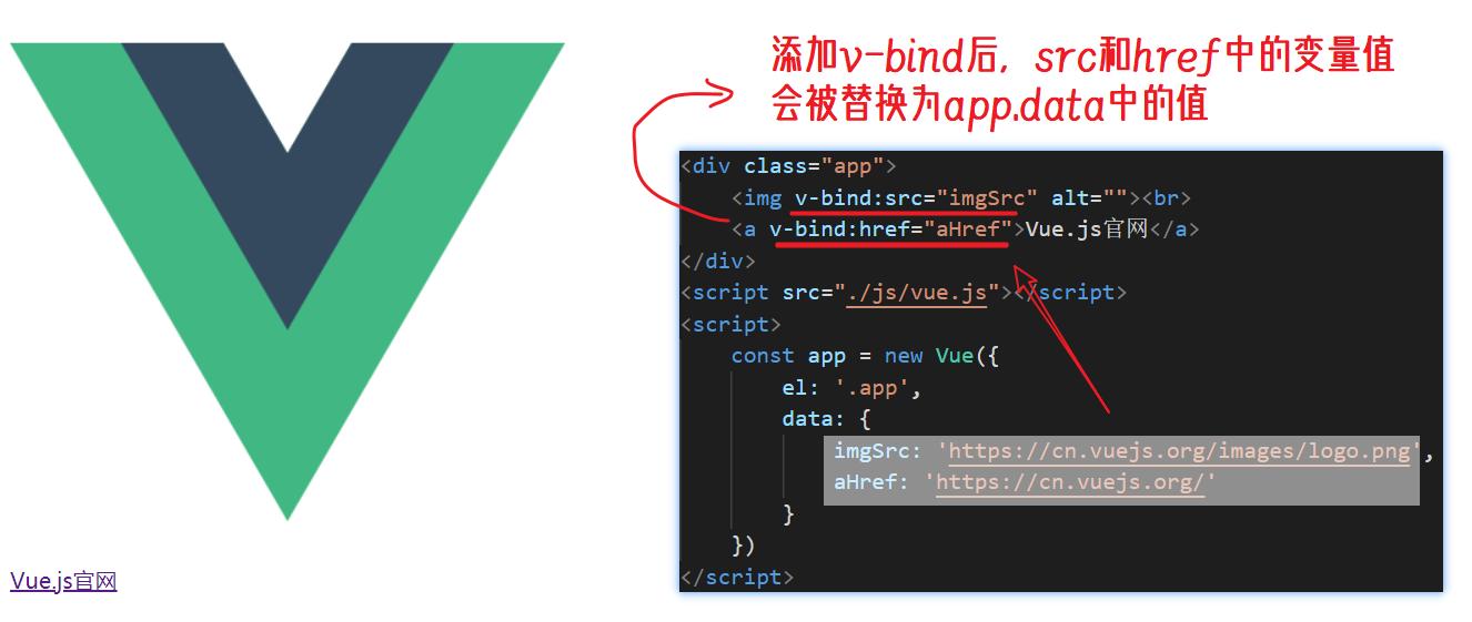 v-bind使用1